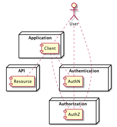 oauth_component